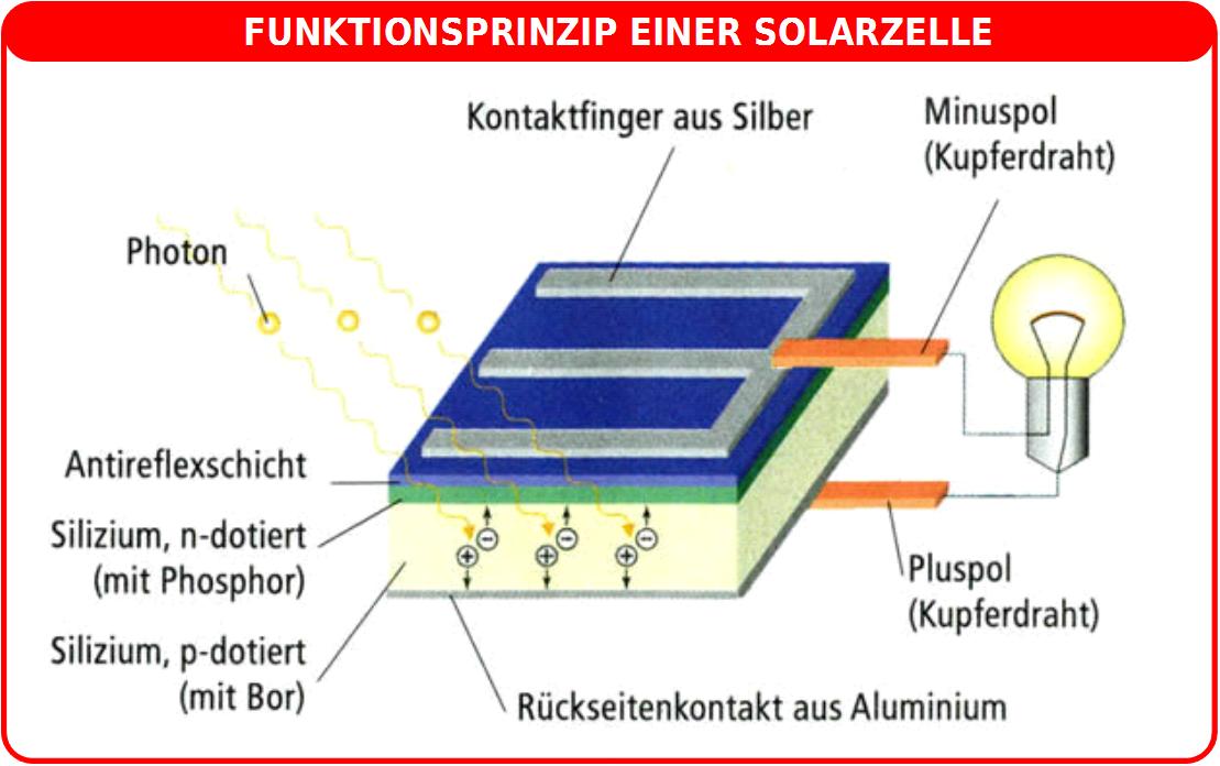 Prinzip einer Solarzelle